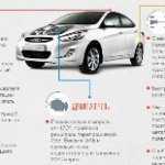 Слабые места Соляриса. Основные проблемы Hyundai Solaris: Инфографика.