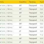 Хендай Солярис — Комплектации и цены
