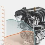 Замена масла в двигателе Хендай Солярис: инструкция, объем